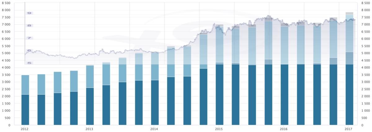 Blåe stolper: verdi oljefondet, lilla graf: kursutvikling NOK/USD (Kilde: nbim.no og xe.com)